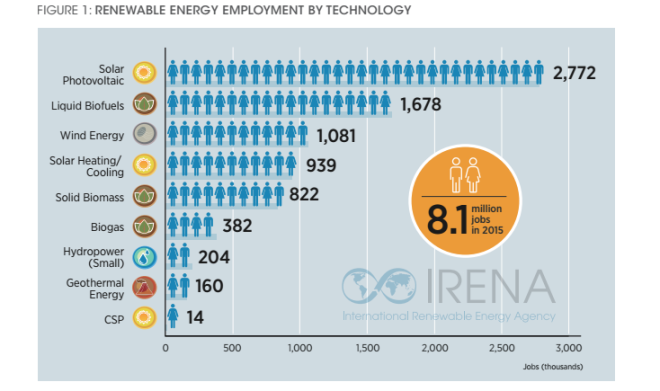 irena_renewable-energy-jobs